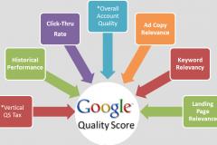 跨際數位行銷-google品質分數